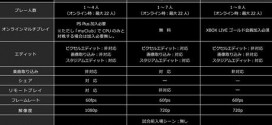 PS4 PS3 and Xbox One Specs